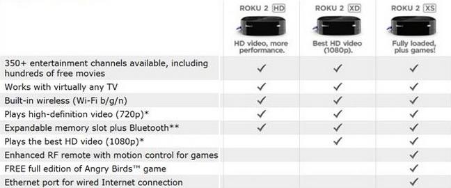 Video Formats Roku 2 XS USB